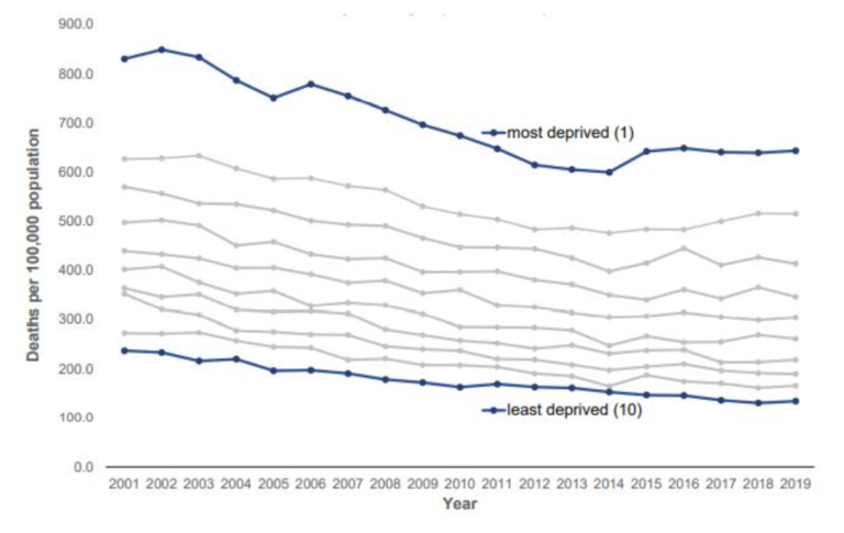 Avoidable mortality rates by deprivation, all persons: 2001-2019